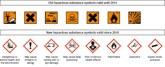 Science Lab Hazard Symbols Gallery Free Symbol And Sign Meaning