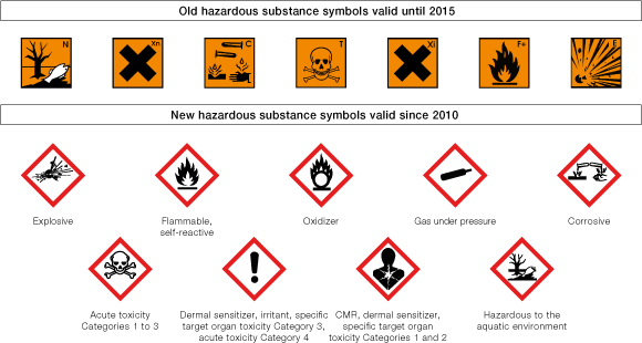 The All New Hazard Symbols